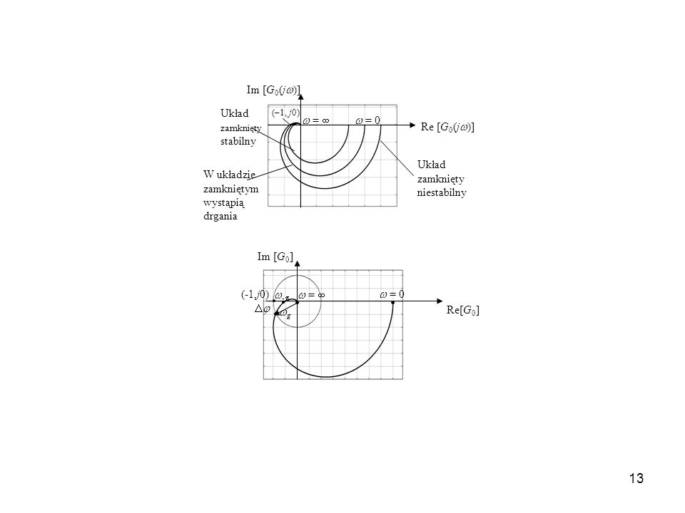 Re [G0(j)] Im [G0(j)]  = 0  =  Układ zamknięty stabilny